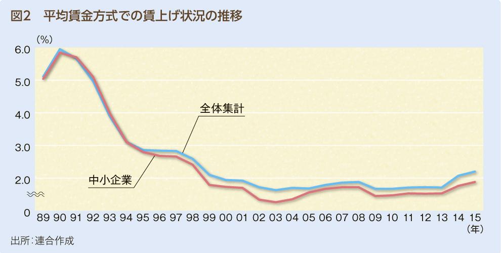 グラフ_図2