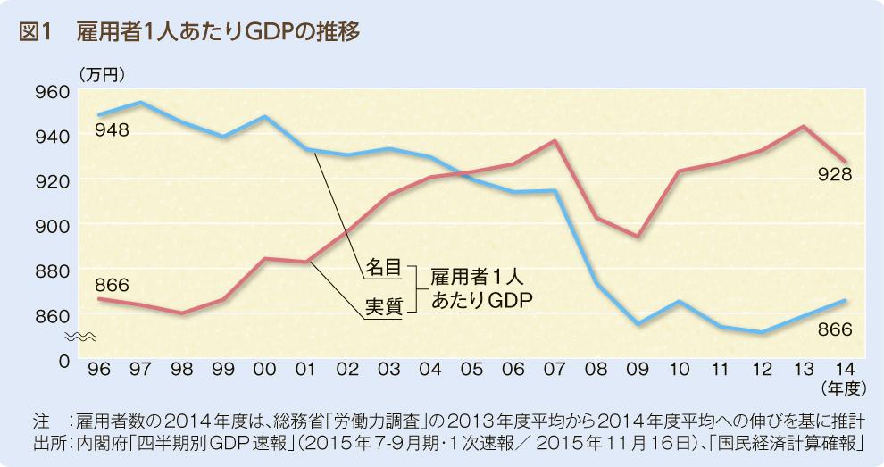 グラフ_図1