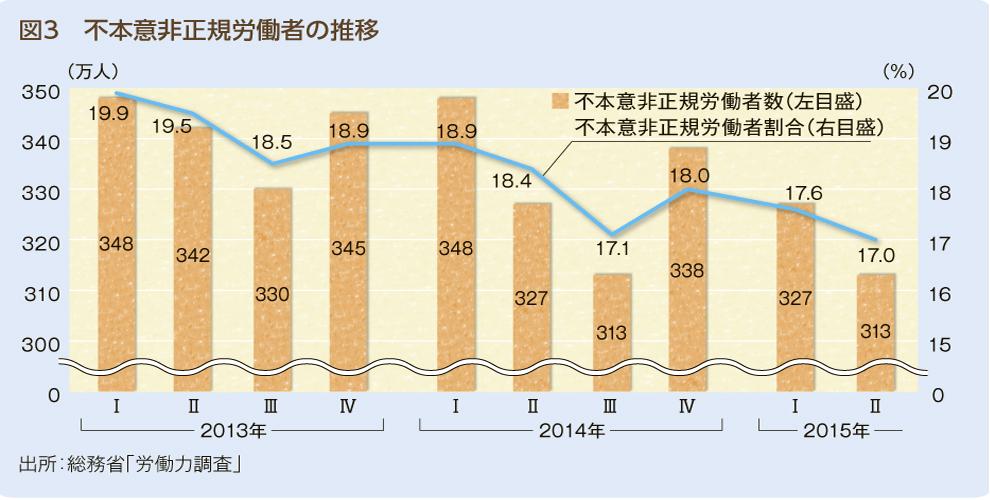 グラフ_図3