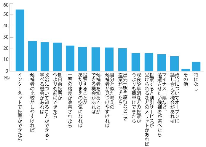 グラフ06
