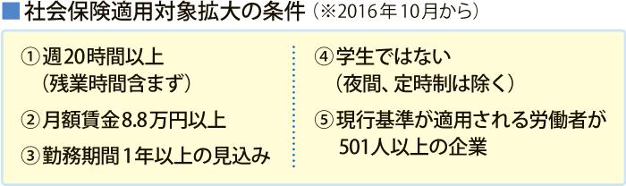 20170223_ワークルール_表