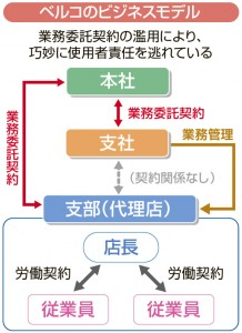 ベルコビジネスモデル図